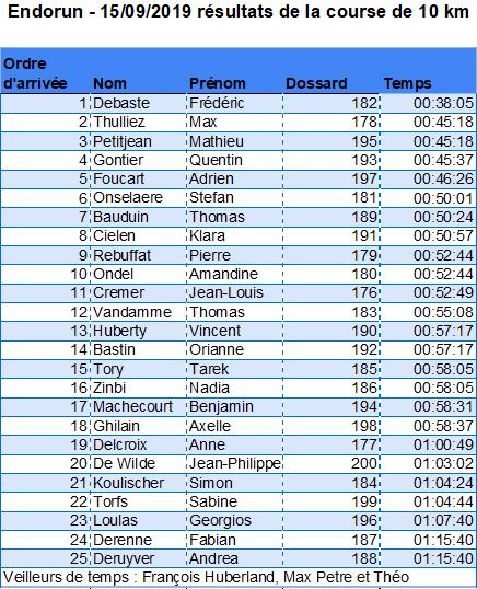 FMC-Endorun-resultats-Course-10 km-2019-09-15-.